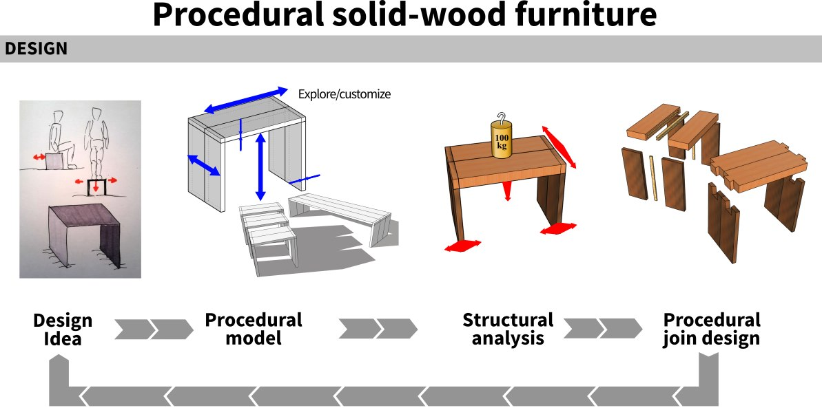 Overall Procedural solid-wood furniture