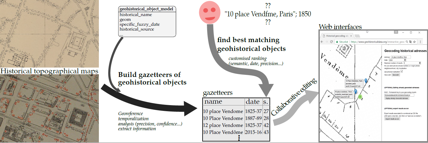 historical geocoding abstract
