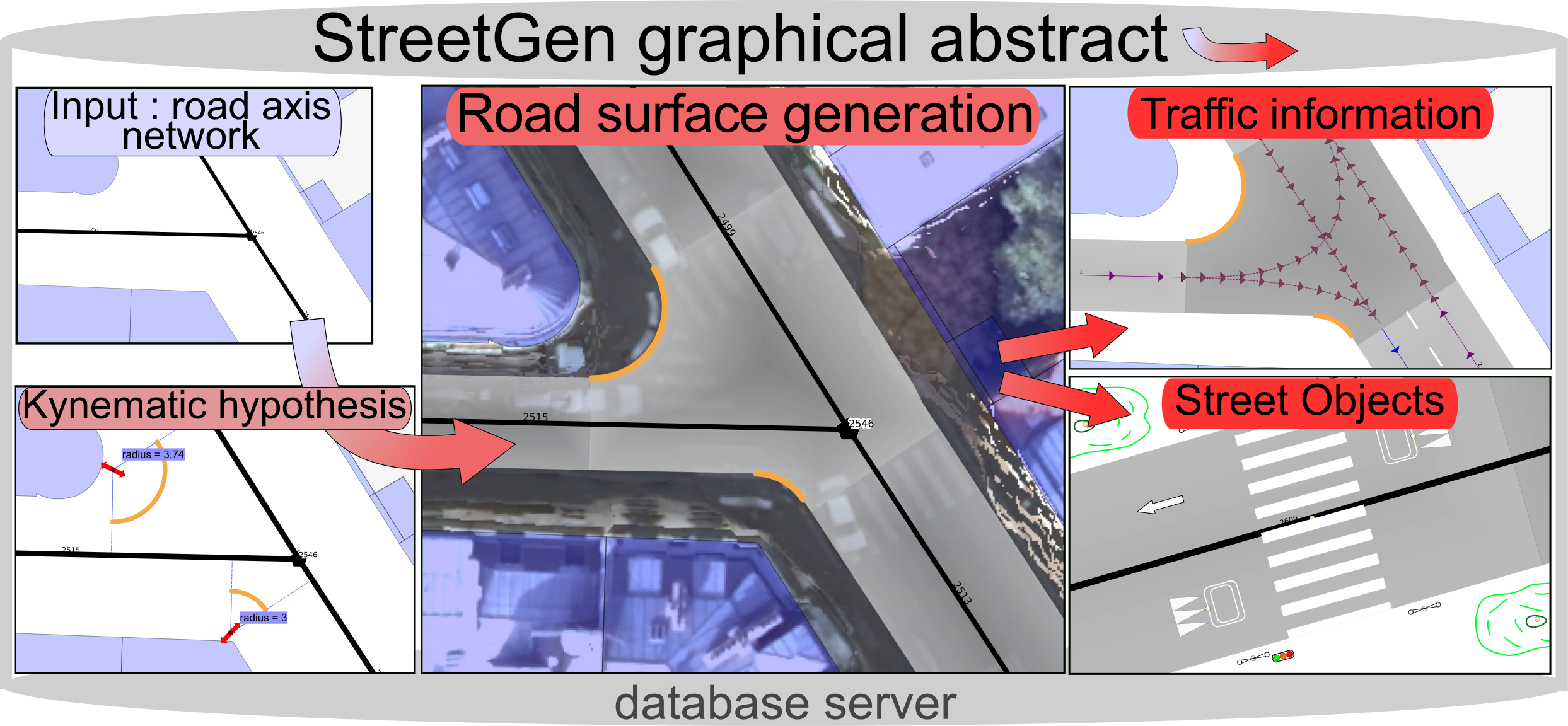 StreetGen Graphical abstract